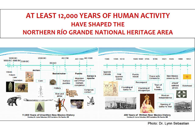 12000 Years of Human Activity